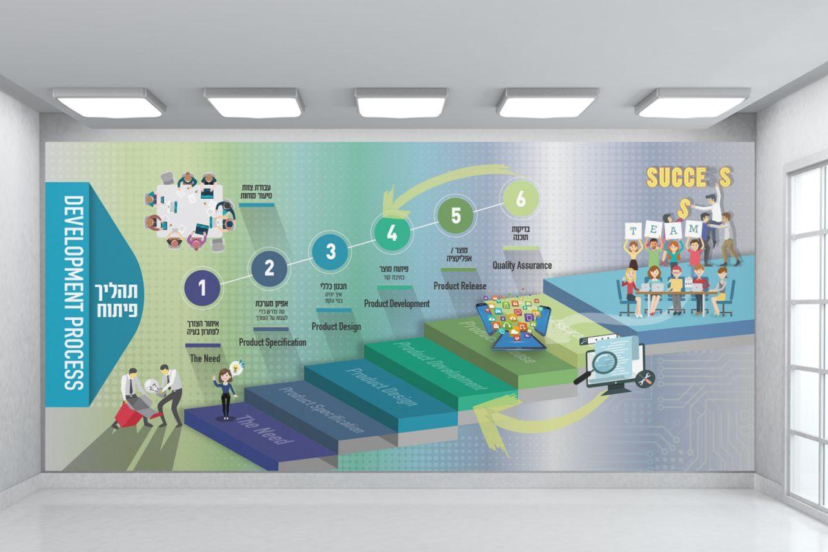 עיצוב קירות מוסדות חינוך